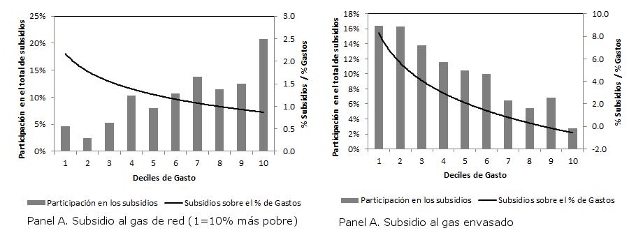 Subsidio gas Argentina